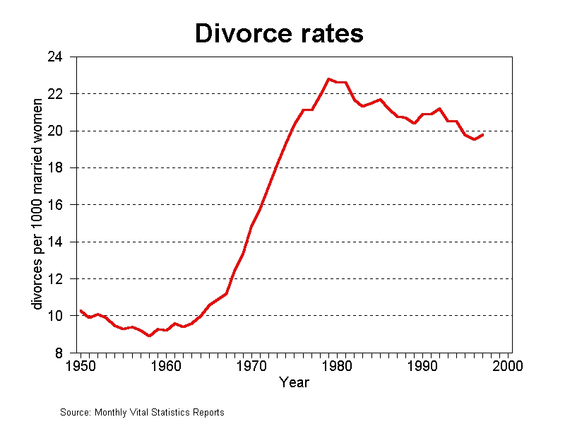 A curve showing divorce rate